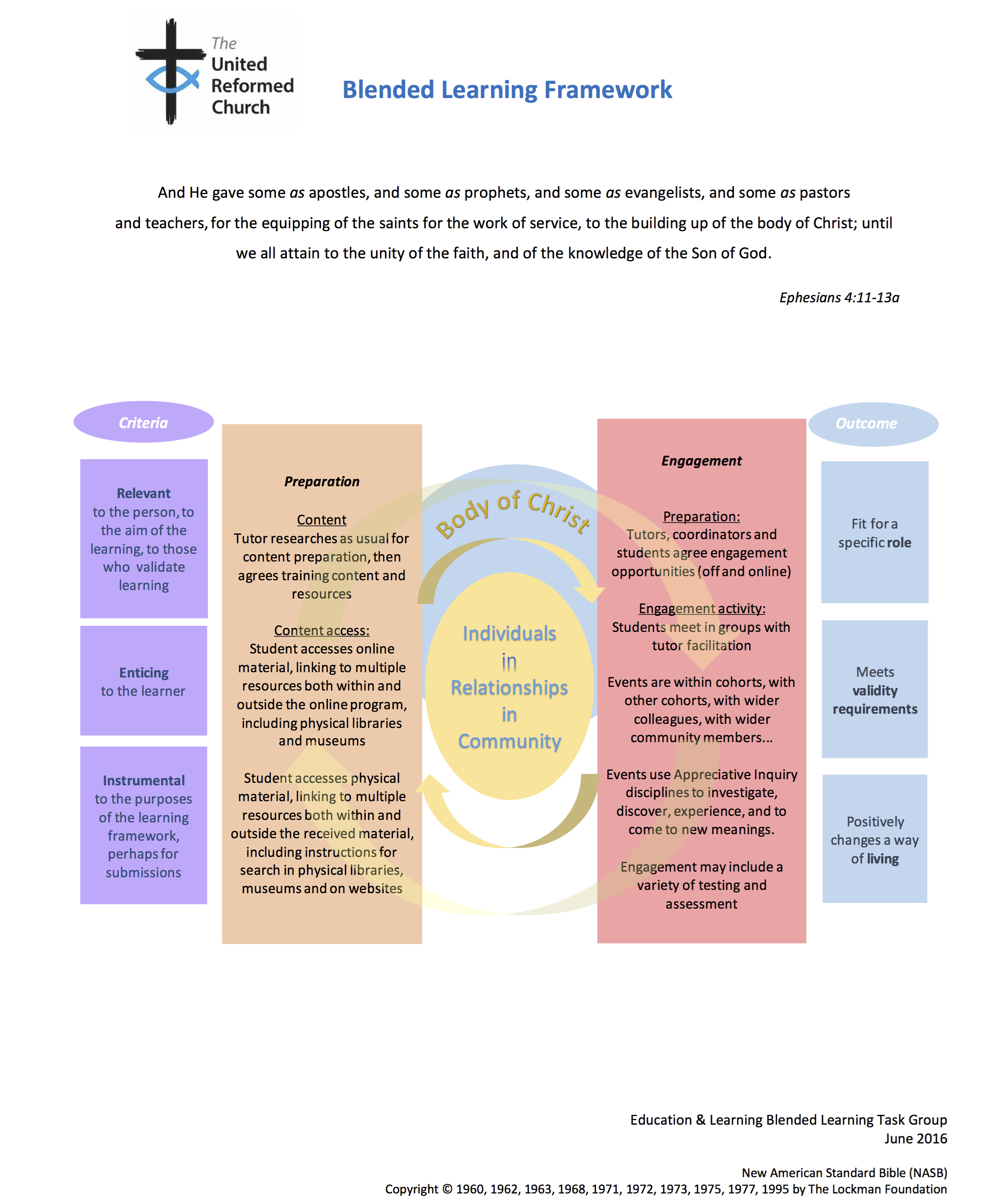 United Reformed Church Blended Learning Framework